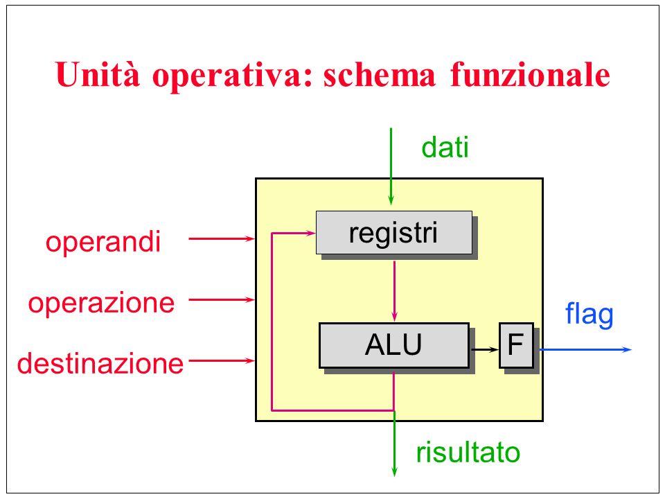 Unità operativa: schema funzionale operandi operazione destinazione flag risultato dati registri ALU F F