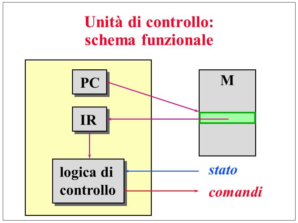 Unità di controllo: schema funzionale PC IR logica di controllo M stato comandi