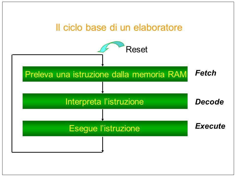 Il ciclo base di un elaboratore Preleva una istruzione dalla memoria RAM Interpreta listruzione Esegue listruzione Reset Fetch Decode Execute