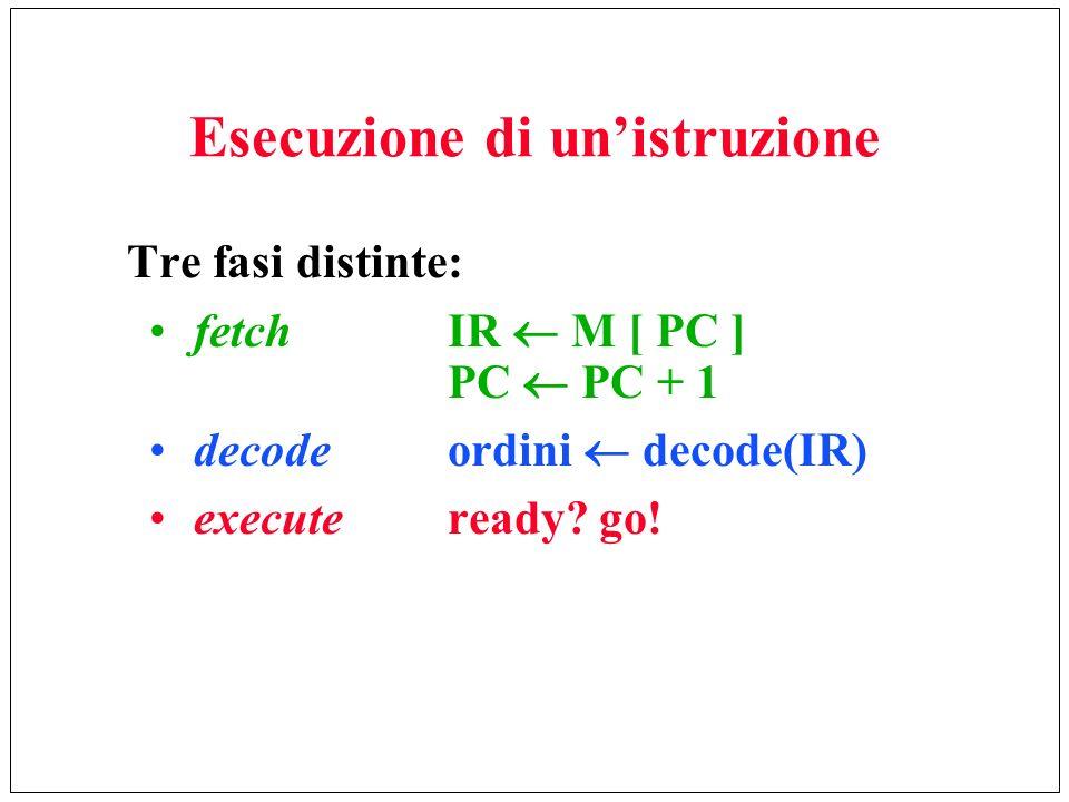 Esecuzione di unistruzione Tre fasi distinte: fetchIR M [ PC ] PC PC + 1 decodeordini decode(IR) executeready? go!