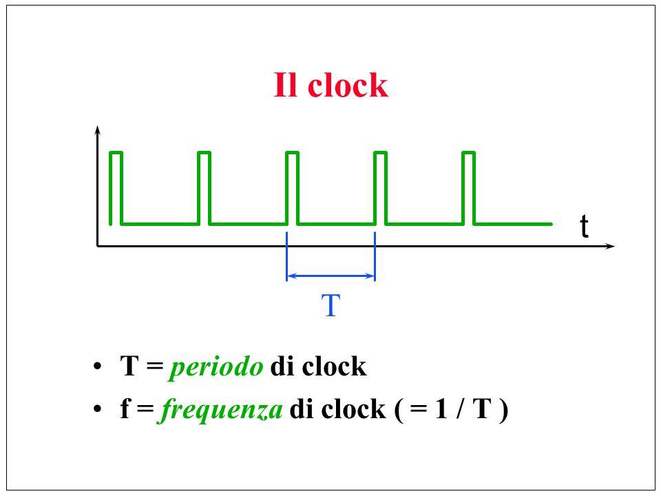 Il clock T = periodo di clock f = frequenza di clock ( = 1 / T ) t T