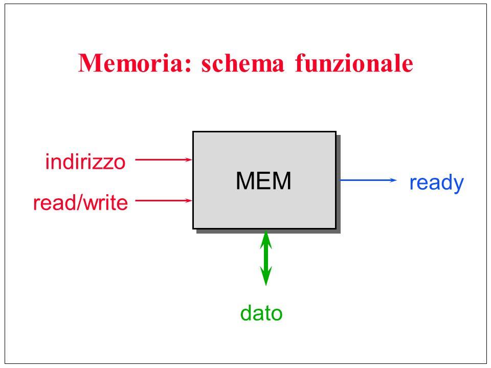 Memoria: schema funzionale MEM indirizzo read/write dato ready