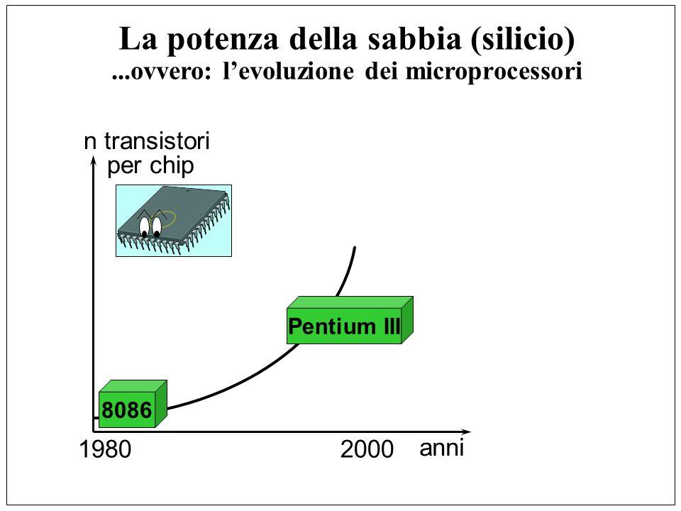 n transistori per chip anni 1980 2000 8086 1 milione di addizioni al secondo 30.000 transistor La potenza della sabbia (silicio)...ovvero: levoluzione dei microprocessori