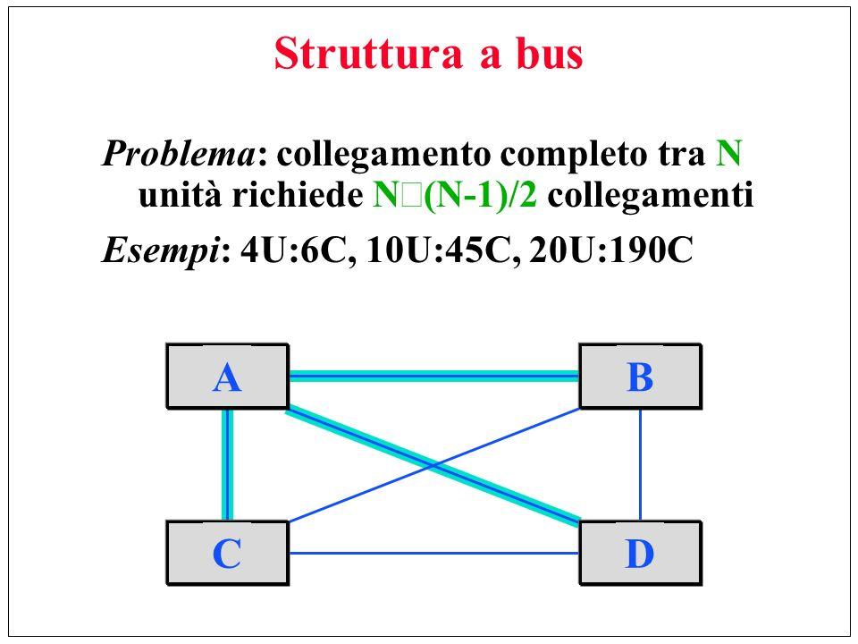 Struttura a bus Problema: collegamento completo tra N unità richiede N (N-1)/2 collegamenti Esempi: 4U:6C, 10U:45C, 20U:190C C AB D
