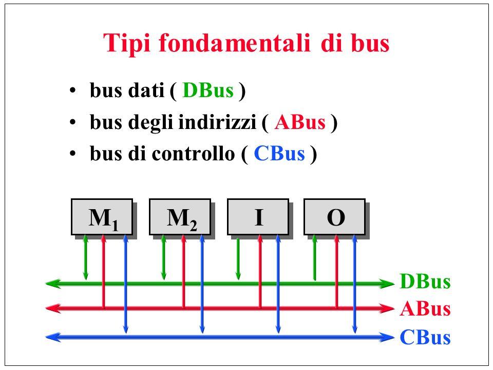 Tipi fondamentali di bus bus dati ( DBus ) bus degli indirizzi ( ABus ) bus di controllo ( CBus ) M1M1 IM2M2 O DBus ABus CBus