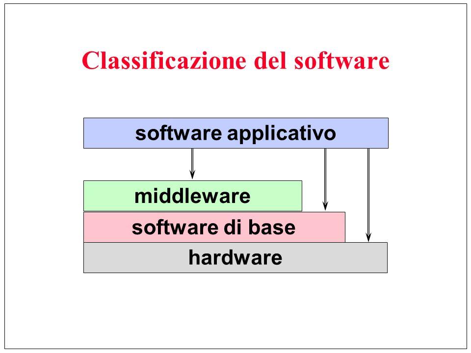 Classificazione del software hardware software di base middleware software applicativo