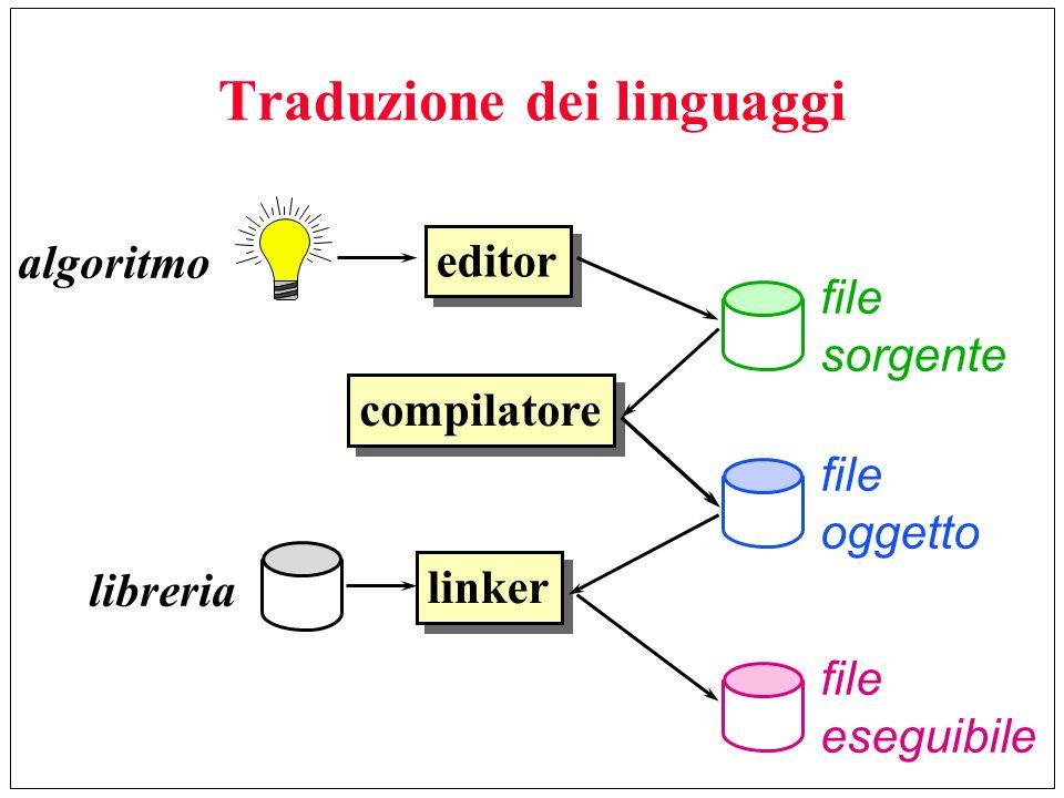 Traduzione dei linguaggi editor compilatore linker file sorgente file oggetto algoritmo file eseguibile libreria