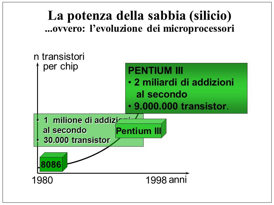 Microprocessori INTEL 80x86 8088/8086 MIPS: 0.33 (5 MHz) Transistors: 29.000 80286 MIPS: 3 (12 MHz) Transistors: 134.000 80386 MIPS: 11 (33 MHz) Transistors: 275.000 80486 MIPS: 41 (50 MHz) Transistors: 1.200.000 Pentium MIPS: 100+ (66 MHz) Transistors: 3.000.000+ 1979 1982 1985 1989 1993