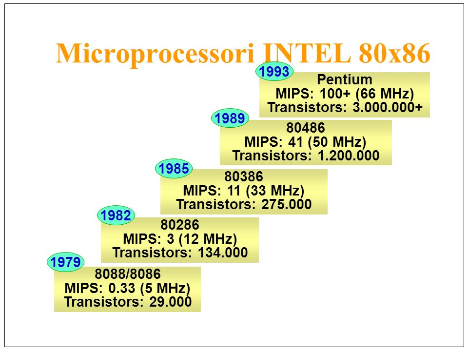 Microprocessori INTEL 80x86 8088/8086 MIPS: 0.33 (5 MHz) Transistors: 29.000 80286 MIPS: 3 (12 MHz) Transistors: 134.000 80386 MIPS: 11 (33 MHz) Trans