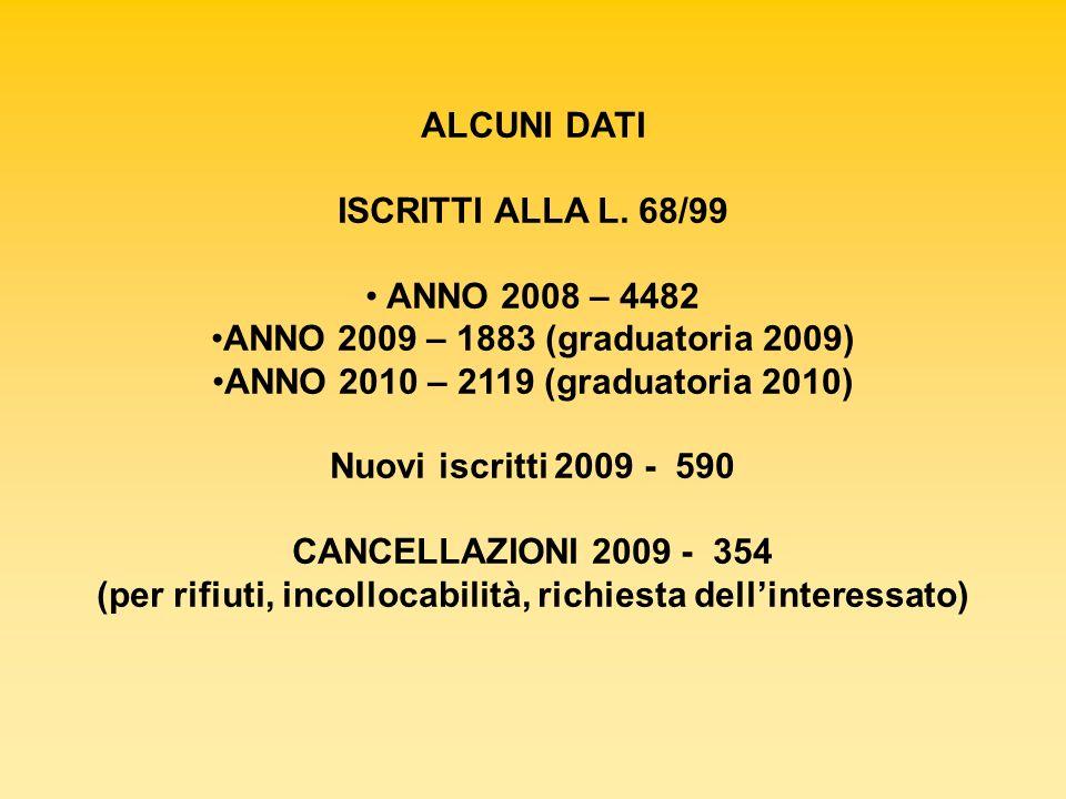ALCUNI DATI ISCRITTI ALLA L. 68/99 ANNO 2008 – 4482 ANNO 2009 – 1883 (graduatoria 2009) ANNO 2010 – 2119 (graduatoria 2010) Nuovi iscritti 2009 - 590