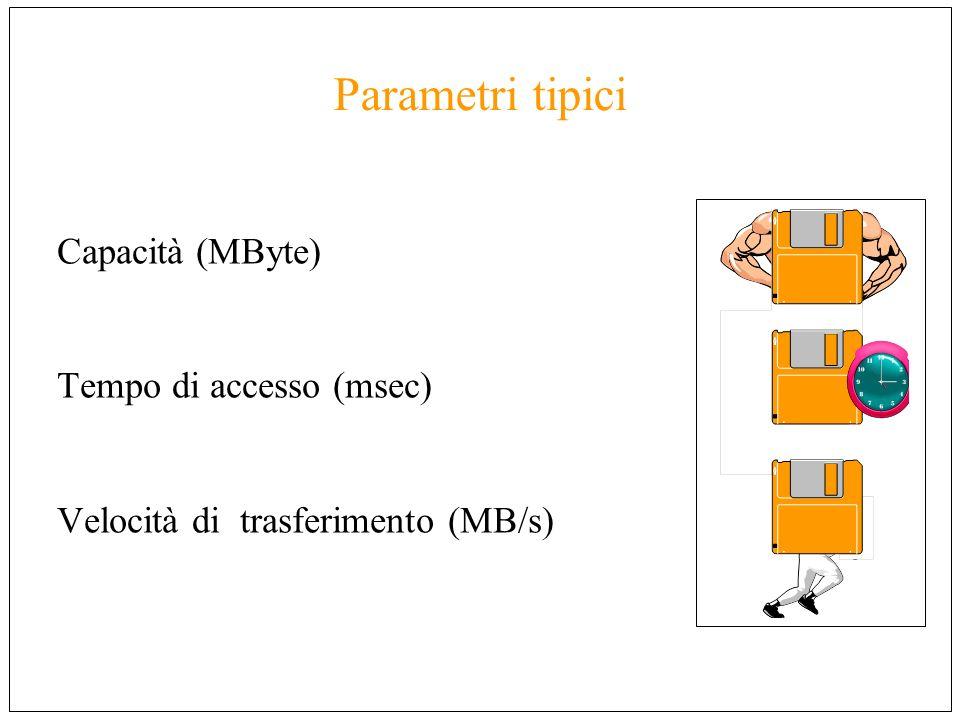 Parametri tipici Capacità (MByte) Tempo di accesso (msec) Velocità di trasferimento (MB/s)