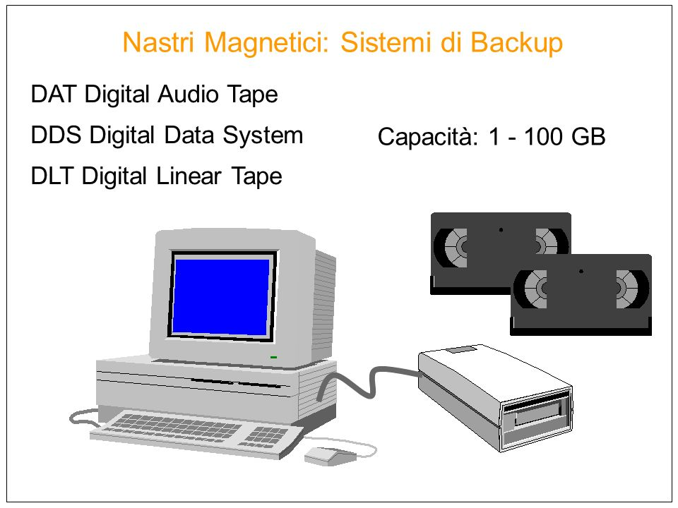 Nastri Magnetici: Sistemi di Backup DAT Digital Audio Tape DDS Digital Data System DLT Digital Linear Tape Capacità: 1 - 100 GB