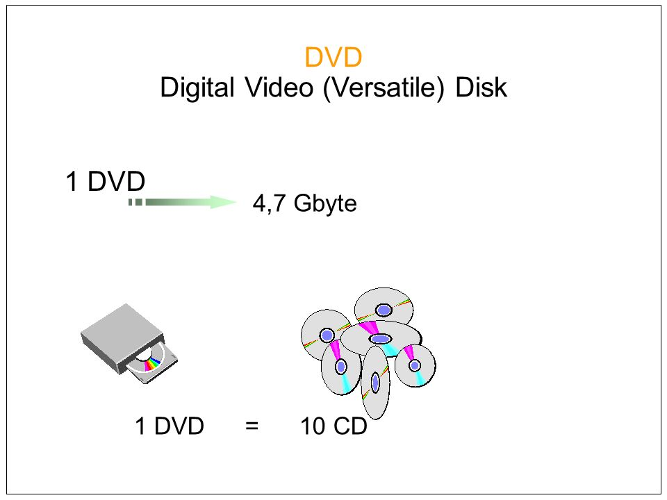 DVD Digital Video (Versatile) Disk 1 DVD = 10 CD 4,7 Gbyte 1 DVD