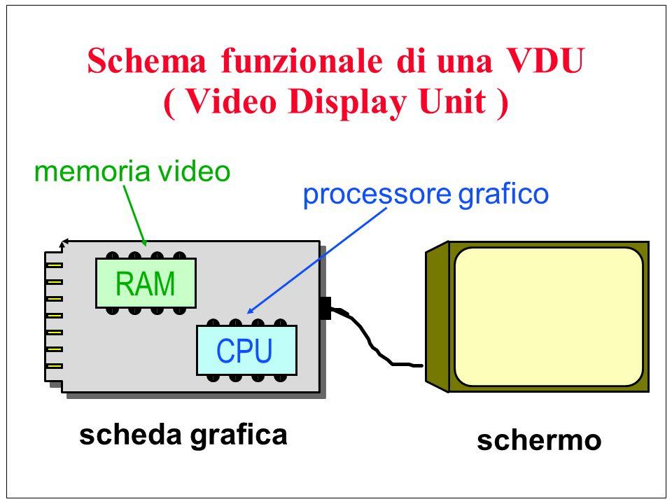 Schema funzionale di una VDU ( Video Display Unit ) RAMCPU scheda grafica schermo memoria video processore grafico