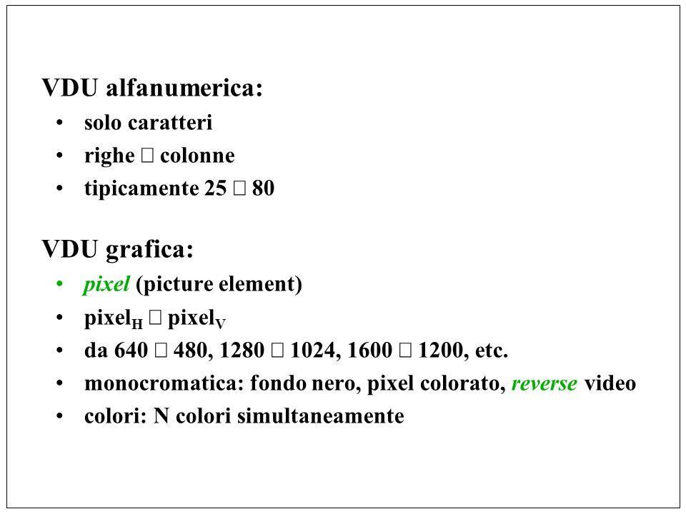 VDU alfanumerica: solo caratteri righe colonne tipicamente 25 80 VDU grafica: pixel (picture element) pixel H pixel V da 640 480, 1280 1024, 1600 1200