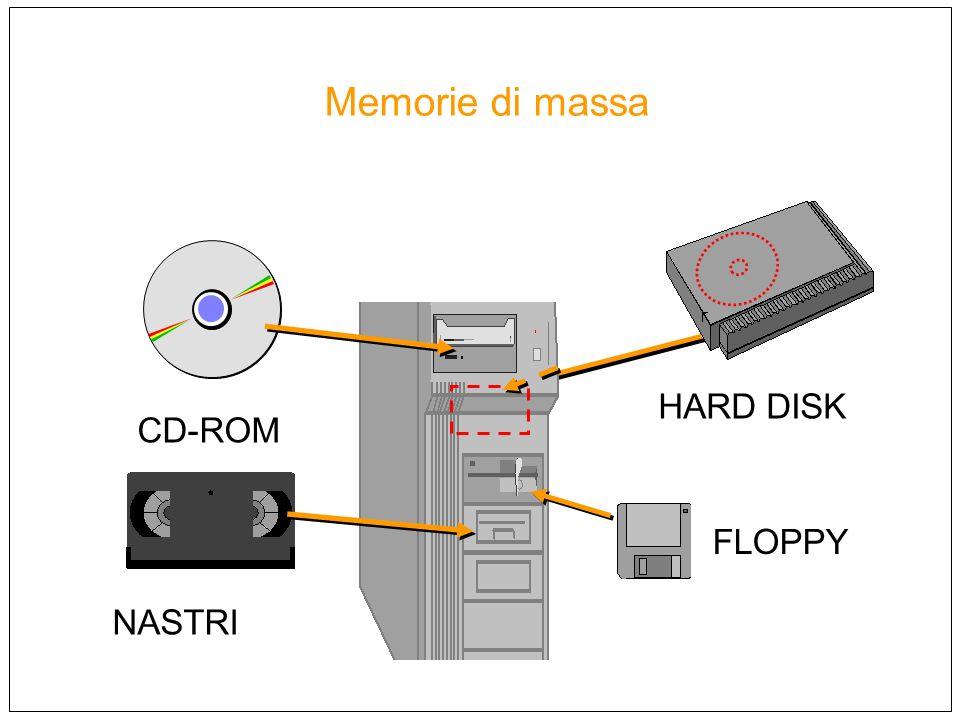 Memorie di massa FLOPPY CD-ROM HARD DISK NASTRI