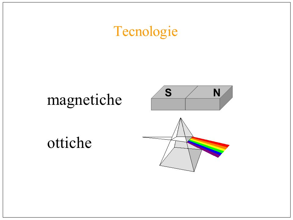 Memorie magnetiche NSN 01101011 NS NS = 0 = 1