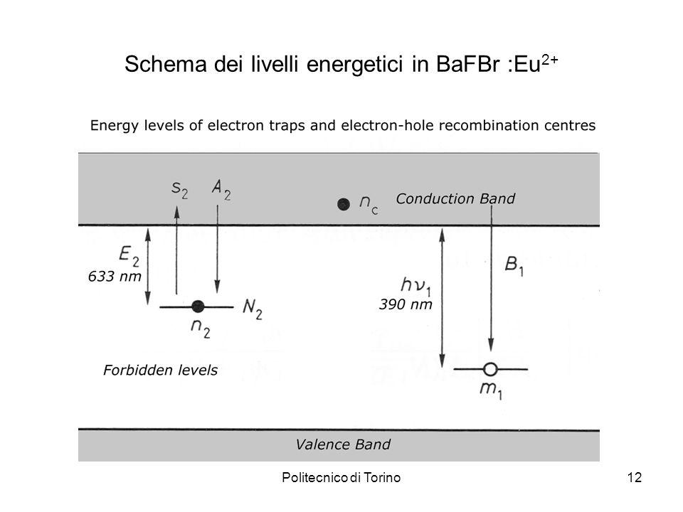 Politecnico di Torino12 Schema dei livelli energetici in BaFBr :Eu 2+