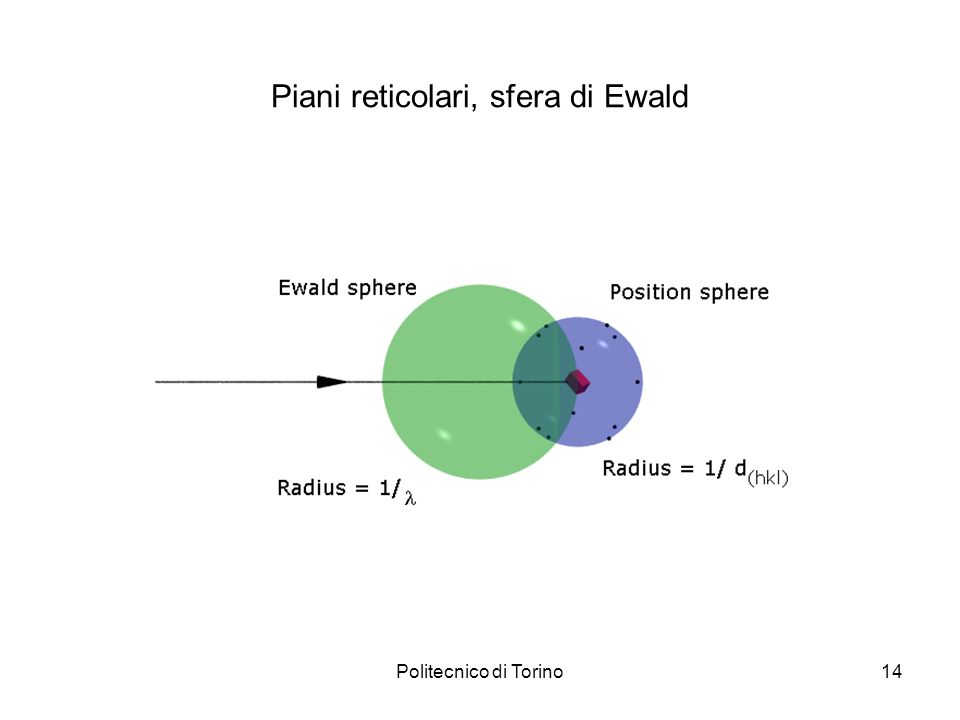 Politecnico di Torino14 Piani reticolari, sfera di Ewald