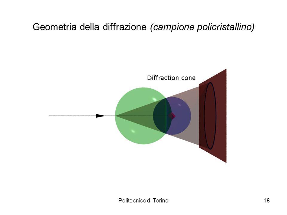 Politecnico di Torino18 Geometria della diffrazione (campione policristallino)