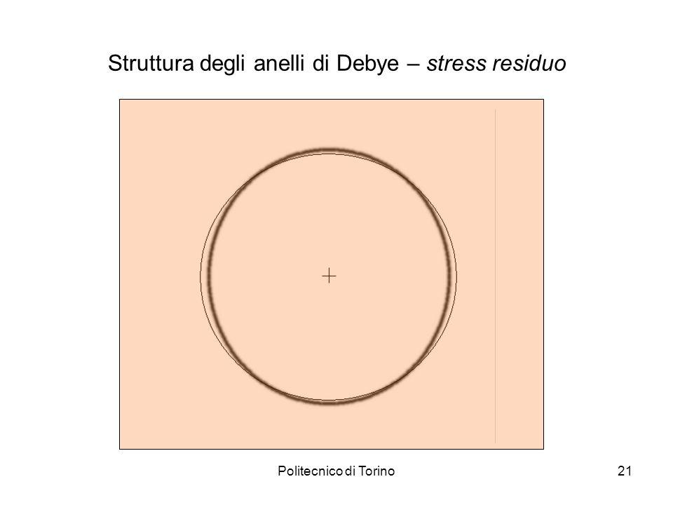 Politecnico di Torino21 Struttura degli anelli di Debye – stress residuo