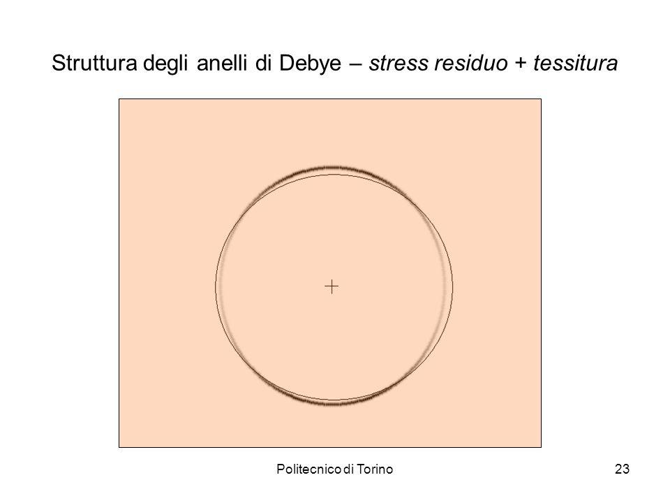 Politecnico di Torino23 Struttura degli anelli di Debye – stress residuo + tessitura