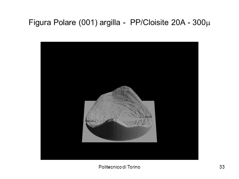 Politecnico di Torino33 Figura Polare (001) argilla - PP/Cloisite 20A - 300