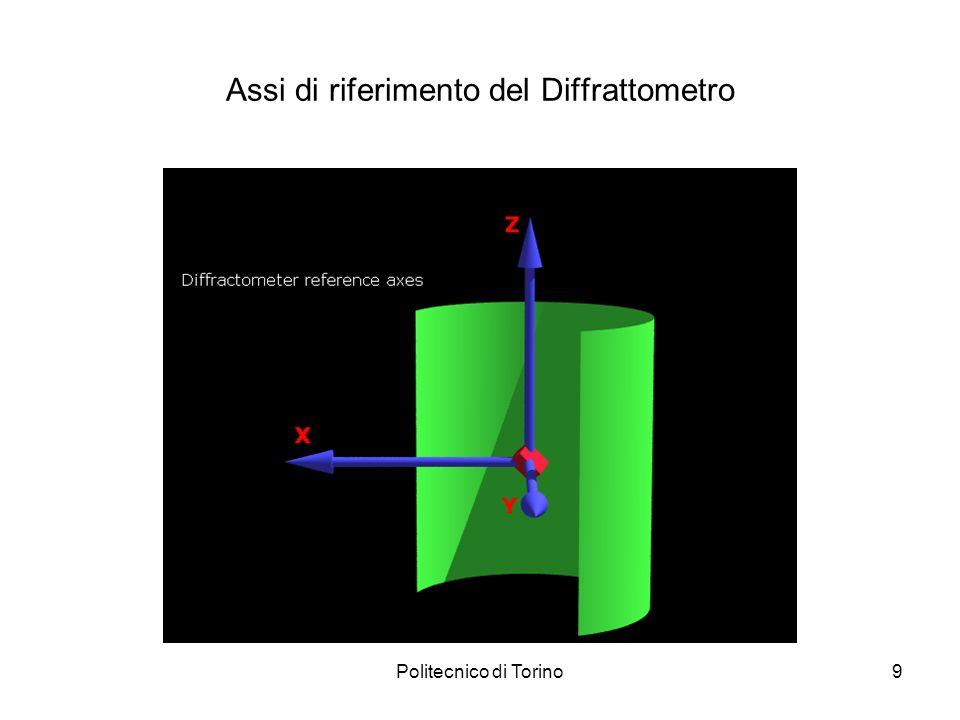 Politecnico di Torino20 Struttura degli anelli di Debye – materiale policristallino