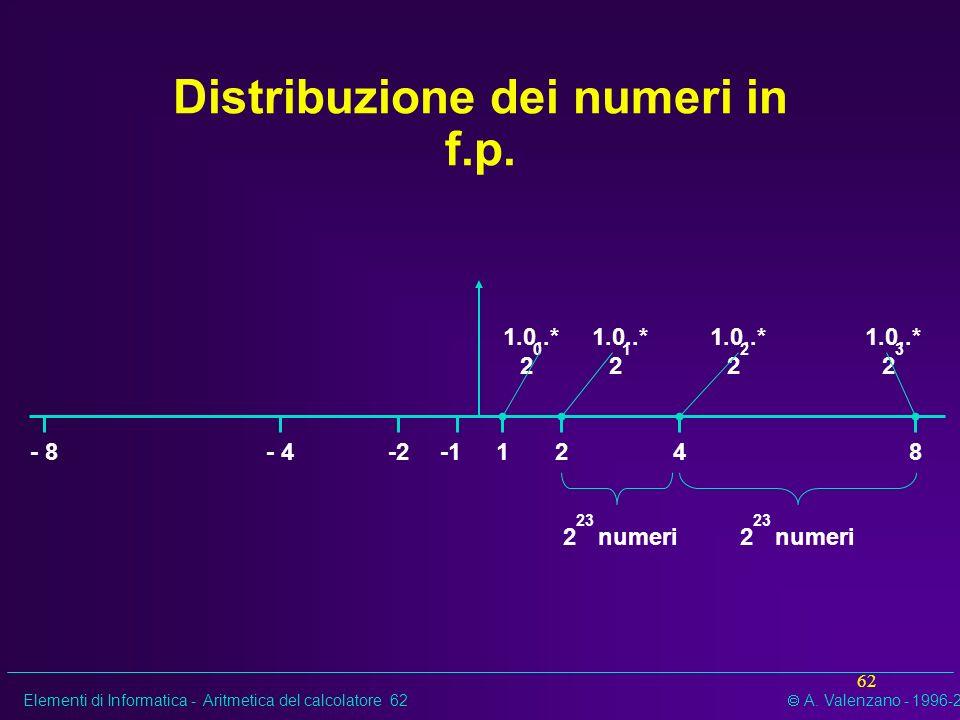 Elementi di Informatica - Aritmetica del calcolatore 62 A. Valenzano - 1996-2002 62 Distribuzione dei numeri in f.p. 1248-2- 4- 8 1.0..* 2 0 1.0..* 2