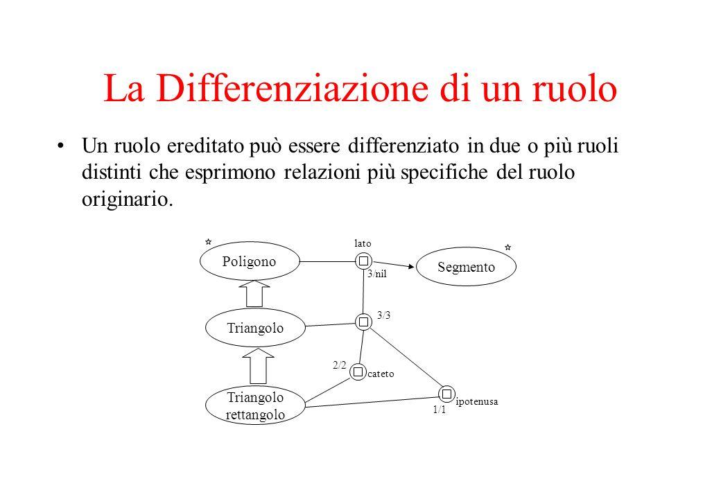 La Differenziazione di un ruolo Un ruolo ereditato può essere differenziato in due o più ruoli distinti che esprimono relazioni più specifiche del ruo