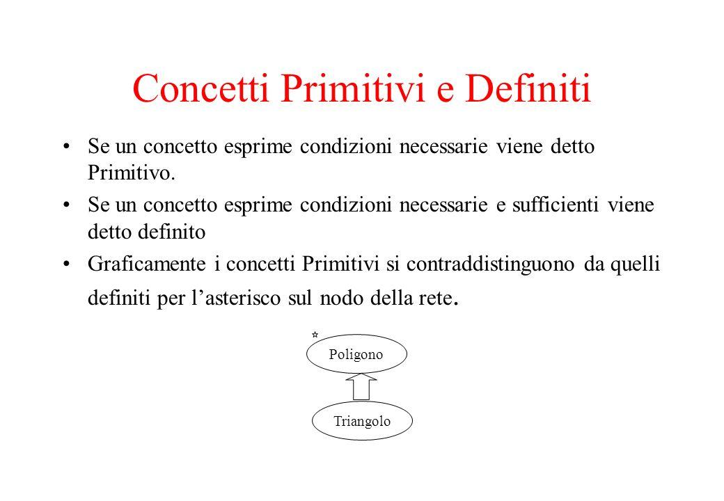 Concetti Primitivi e Definiti Se un concetto esprime condizioni necessarie viene detto Primitivo. Se un concetto esprime condizioni necessarie e suffi
