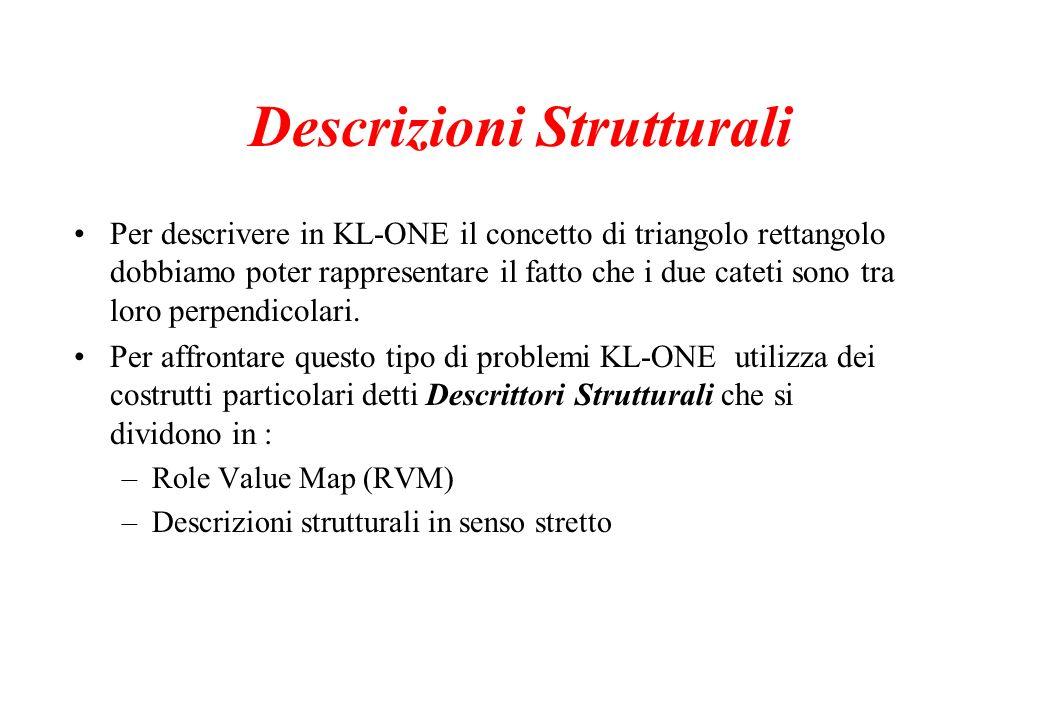 Descrizioni Strutturali Per descrivere in KL-ONE il concetto di triangolo rettangolo dobbiamo poter rappresentare il fatto che i due cateti sono tra l