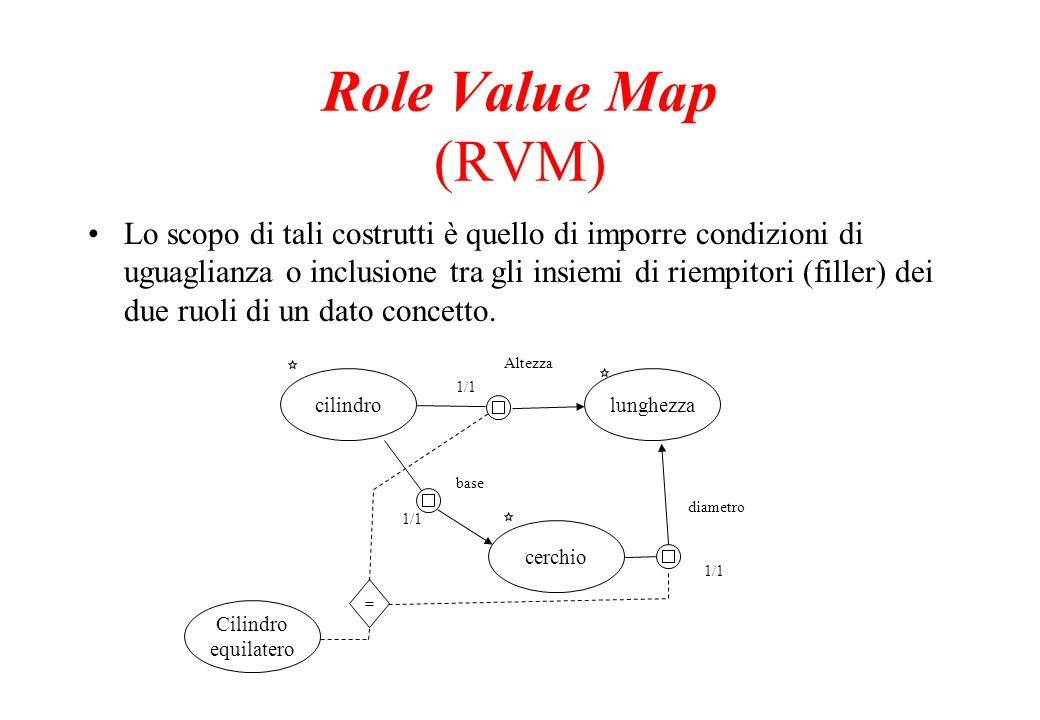 Role Value Map (RVM) Lo scopo di tali costrutti è quello di imporre condizioni di uguaglianza o inclusione tra gli insiemi di riempitori (filler) dei