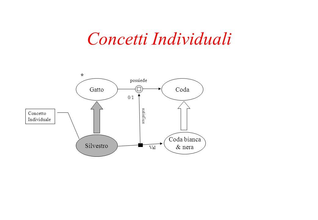 Concetti Individuali Gatto Silvestro Coda Coda bianca & nera possiede 0/1 satisfies Val Concetto Individuale