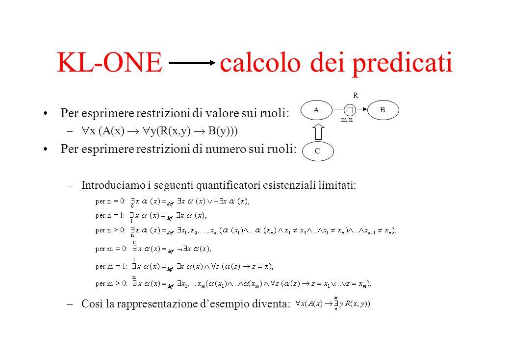 Per esprimere restrizioni di valore sui ruoli: – x (A(x) y(R(x,y) B(y))) Per esprimere restrizioni di numero sui ruoli: –Introduciamo i seguenti quant
