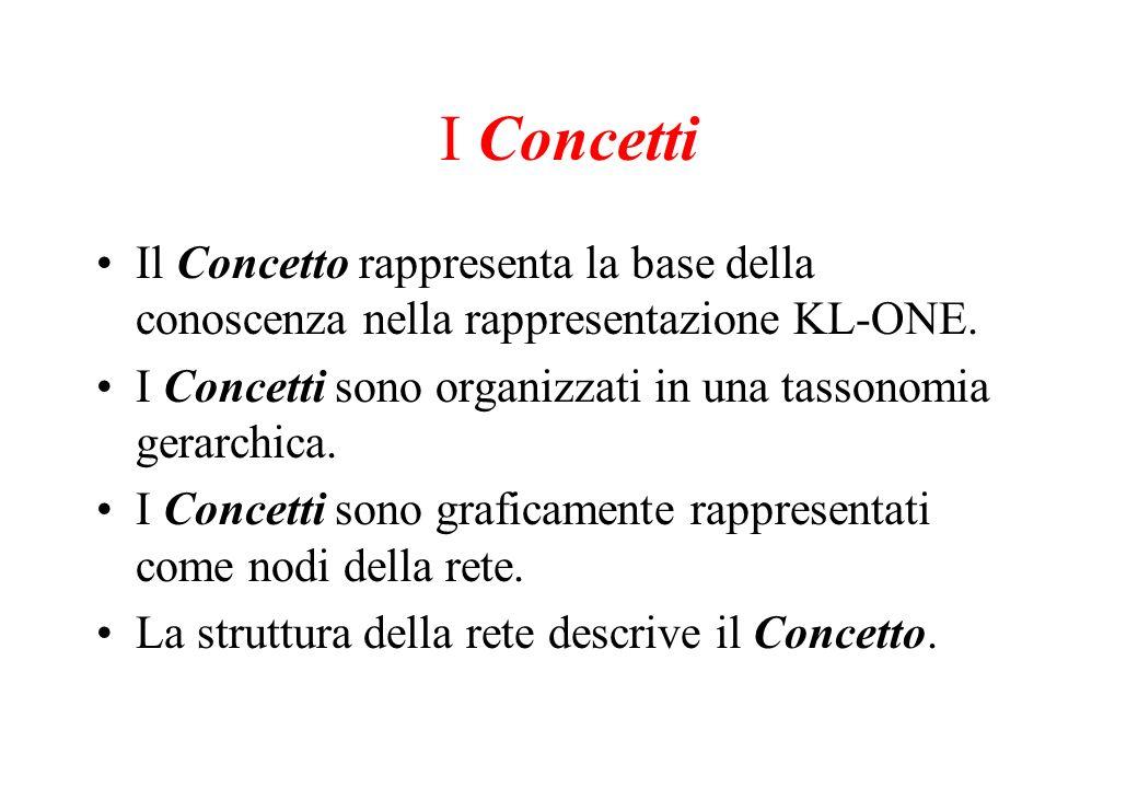 I Concetti Il Concetto rappresenta la base della conoscenza nella rappresentazione KL-ONE. I Concetti sono organizzati in una tassonomia gerarchica. I