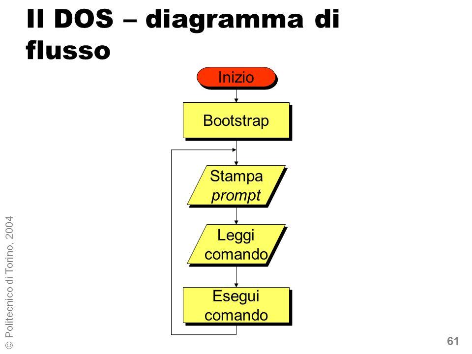 61 © Politecnico di Torino, 2004 Il DOS – diagramma di flusso Bootstrap Stampa prompt Leggi comando Esegui comando Inizio