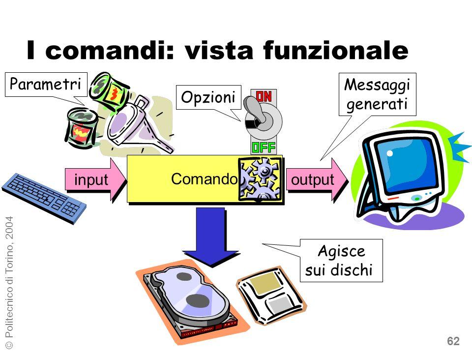 62 © Politecnico di Torino, 2004 I comandi: vista funzionale Agisce sui dischi output Messaggi generati Comando Opzioni Parametri input