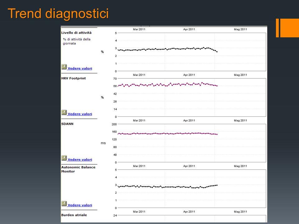Trend diagnostici