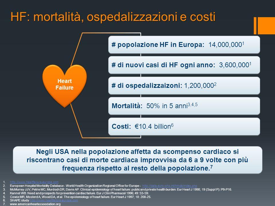 HF: mortalità, ospedalizzazioni e costi 1.http://www.heartfailure-europe.comhttp://www.heartfailure-europe.com 2.European Hospital Morbidity Database