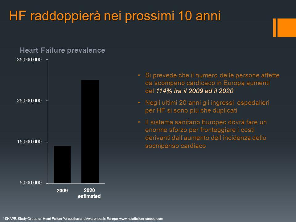 HF raddoppierà nei prossimi 10 anni 1 SHAPE: Study Group on Heart Failure Perception and Awareness in Europe, www.heartfailure-europe.com Heart Failur