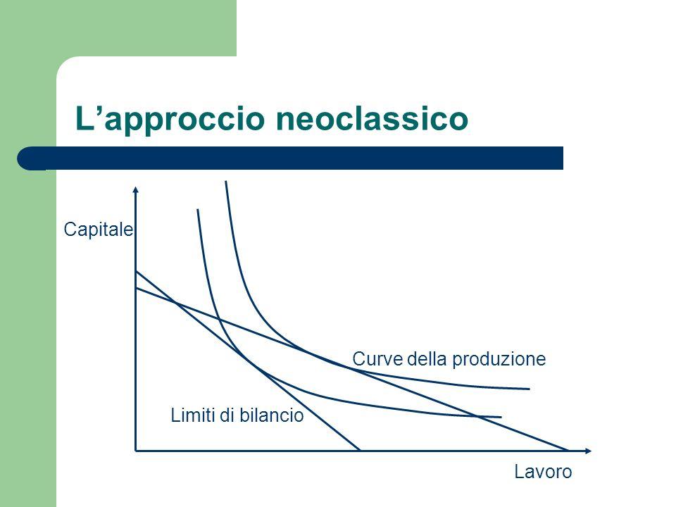 Lapproccio neoclassico Capitale Lavoro Curve della produzione Limiti di bilancio