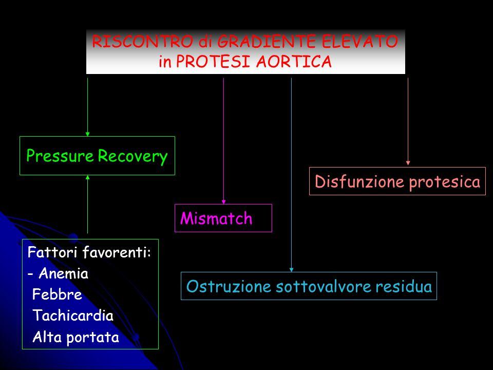 PROBLEMA SPECIFICO per PROTESI AORTICHE....