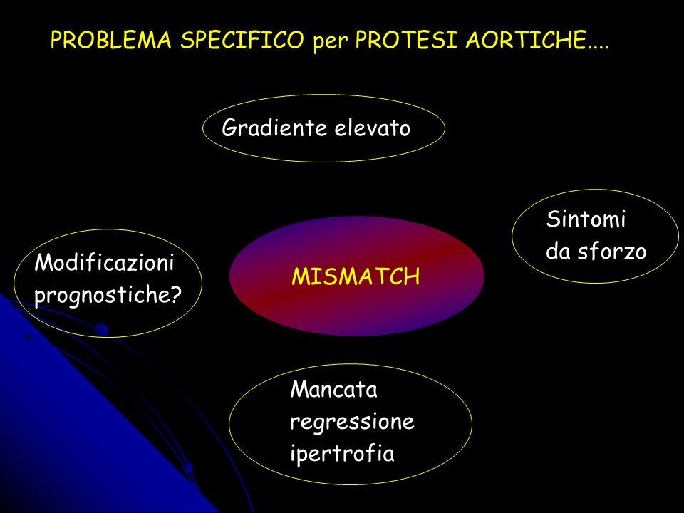 Patient Prosthesis Mismatch Indexed effective orifice area at rest (cm2/m2) EOAI= EOA\BSA Blais C.; Circulation 2003