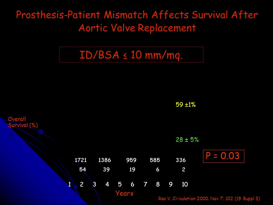 Prosthesis-Patient Mismatch Affects Survival After Aortic Valve Replacement ID/BSA 10 mm/mq. Overall Survival (%) 1 2 3 4 5 6 7 8 9 10 1721 54 1386 39