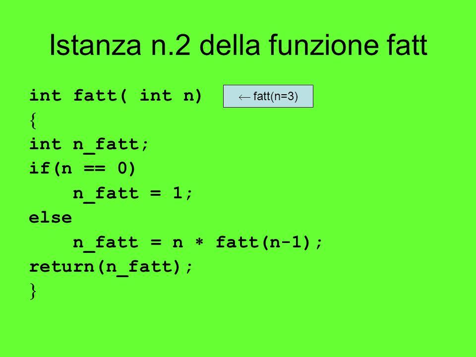 Istanza n.2 della funzione fatt int fatt( int n) int n_fatt; if(n == 0) n_fatt = 1; else n_fatt = n fatt(n-1); return(n_fatt); fatt(n=3)