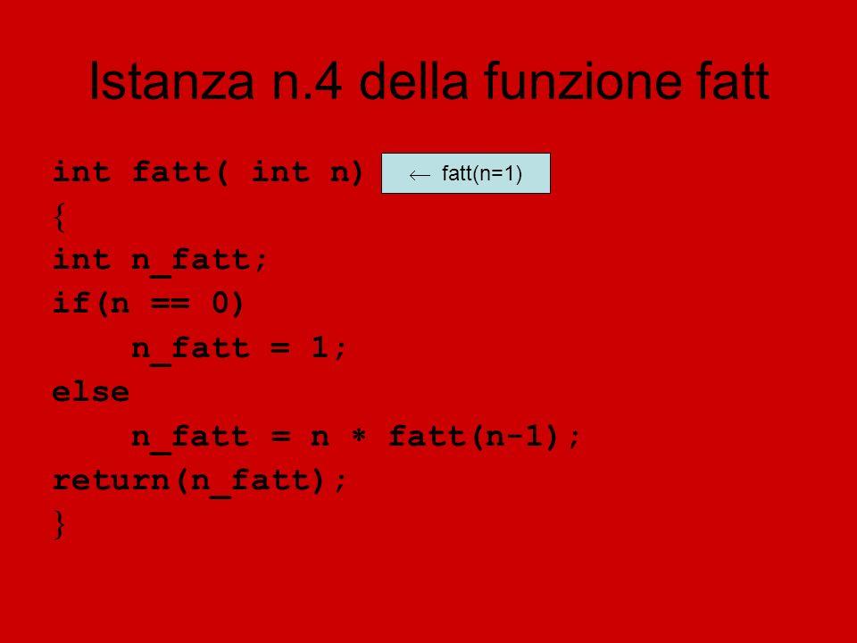 Istanza n.4 della funzione fatt int fatt( int n) int n_fatt; if(n == 0) n_fatt = 1; else n_fatt = n fatt(n-1); return(n_fatt); fatt(n=1)