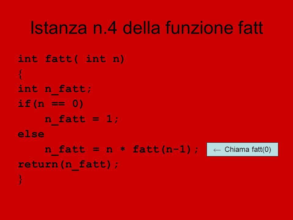 Istanza n.4 della funzione fatt int fatt( int n) int n_fatt; if(n == 0) n_fatt = 1; else n_fatt = n fatt(n-1); return(n_fatt); Chiama fatt(0)