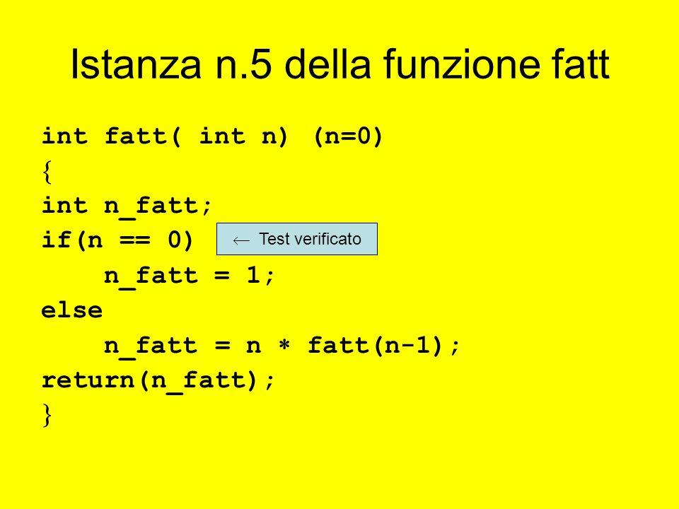 Istanza n.5 della funzione fatt int fatt( int n) (n=0) int n_fatt; if(n == 0) n_fatt = 1; else n_fatt = n fatt(n-1); return(n_fatt); Test verificato