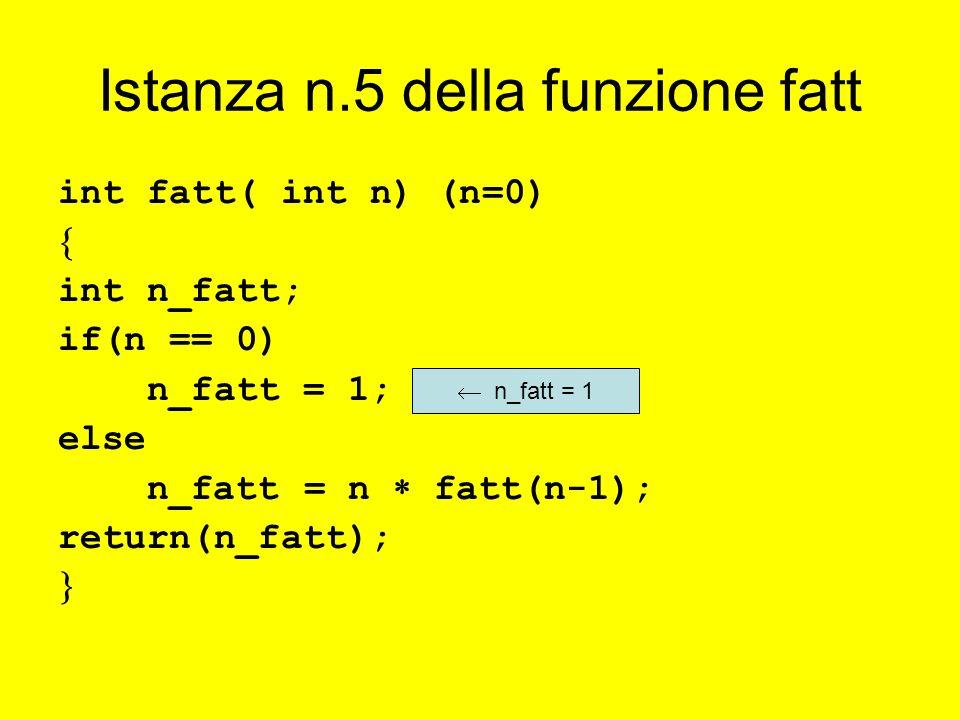 Istanza n.5 della funzione fatt int fatt( int n) (n=0) int n_fatt; if(n == 0) n_fatt = 1; else n_fatt = n fatt(n-1); return(n_fatt); n_fatt = 1